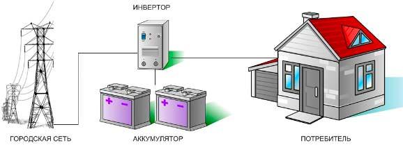 Инверторно-аккумуляторная система для запасания энергии